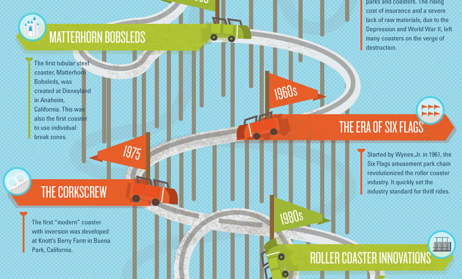 Anatomy Of A Roller Coaster Infographic Theme Park Adventure